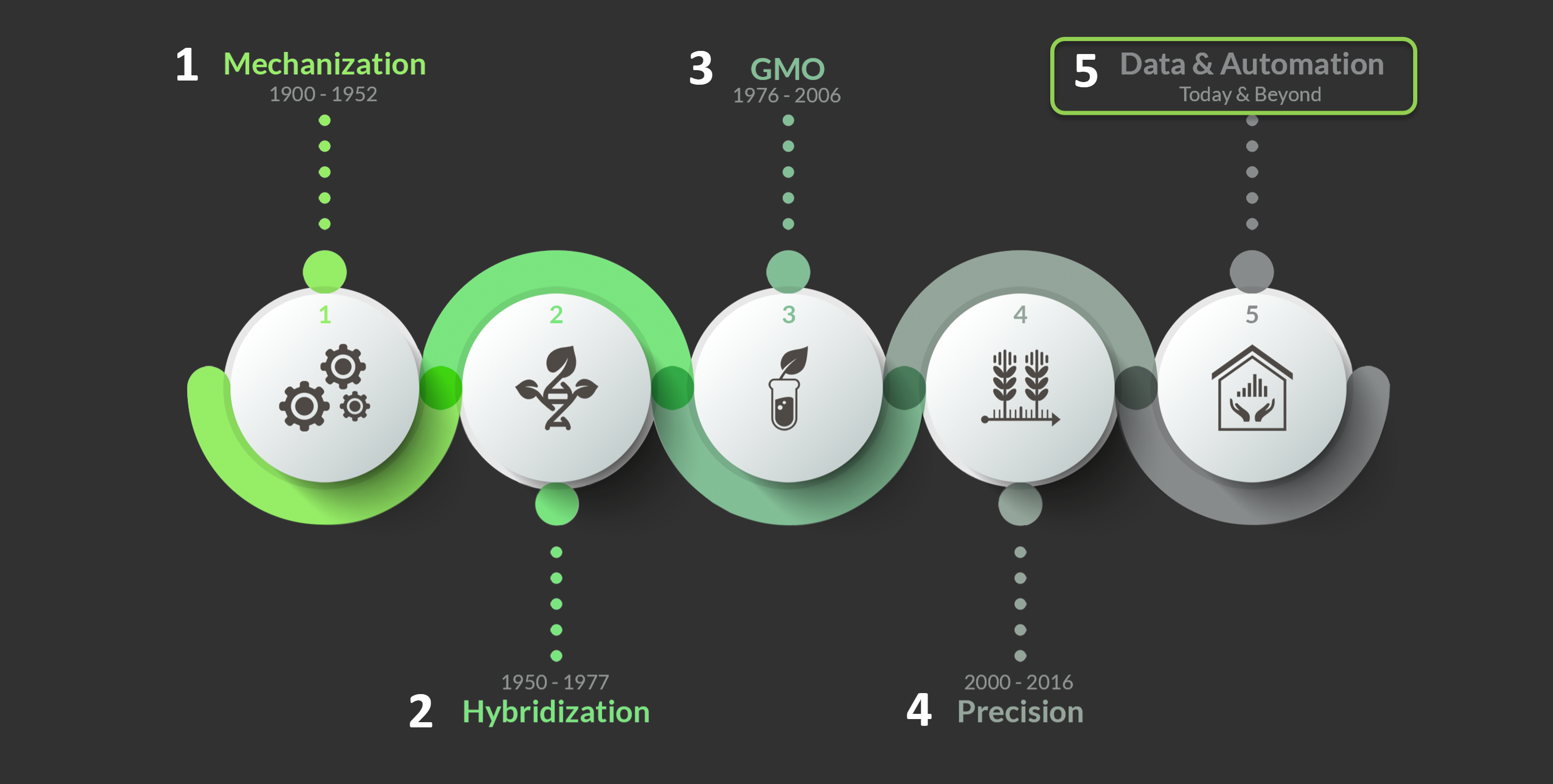 Graphic showing the five stages of agricultural disruption